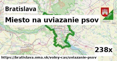 miesto na uviazanie psov v Bratislava