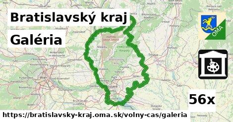 ilustračný obrázok k Galéria, Bratislavský kraj
