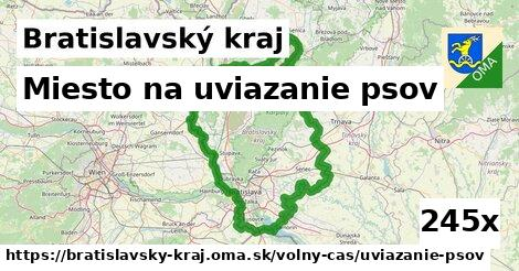 miesto na uviazanie psov v Bratislavský kraj