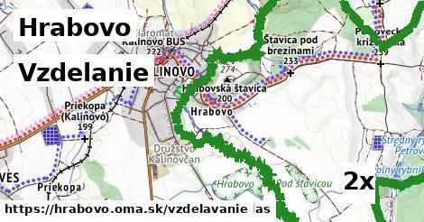 vzdelanie v Hrabovo