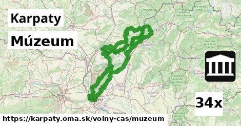 ilustračný obrázok k Múzeum, Karpaty