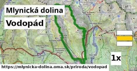 ilustračný obrázok k Vodopád, Mlynická dolina