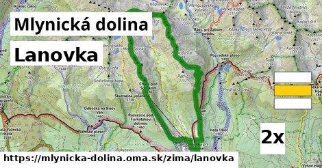 ilustračný obrázok k Lanovka, Mlynická dolina