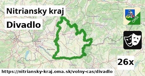 ilustračný obrázok k Divadlo, Nitriansky kraj