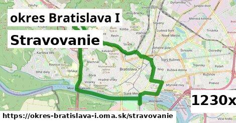 stravovanie v okres Bratislava I