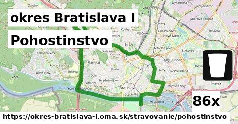 pohostinstvo v okres Bratislava I