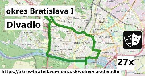 divadlo v okres Bratislava I