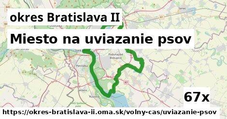 miesto na uviazanie psov v okres Bratislava II