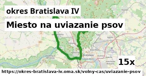 ilustračný obrázok k Miesto na uviazanie psov, okres Bratislava IV