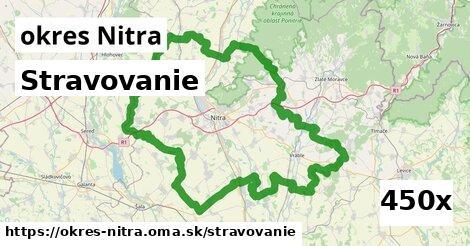 stravovanie v okres Nitra