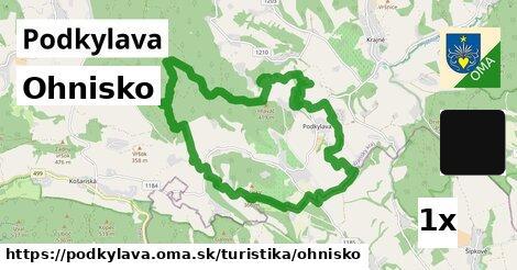 ilustračný obrázok k Ohnisko, Podkylava