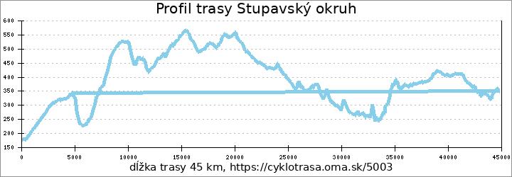 profil trasy Stupavský okruh