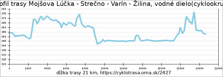 profil trasy Mojšova Lúčka - Strečno - Varín - Žilina, vodné dielo(cyklookruh)