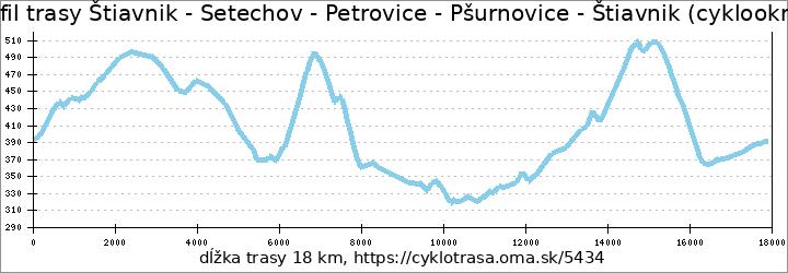 profil trasy Štiavnik - Setechov - Petrovice - Pšurnovice - Štiavnik (cyklookruh)