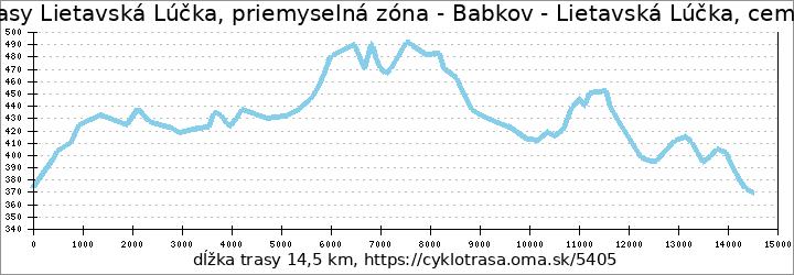 profil trasy Lietavská Lúčka 2b76cd1ea4a