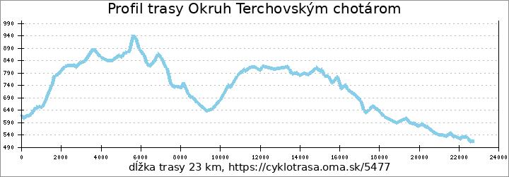 profil trasy Okruh Terchovským chotárom
