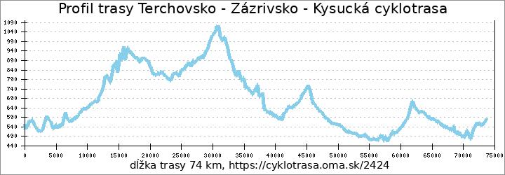 profil trasy Terchovsko - Zázrivsko - Kysucká cyklotrasa