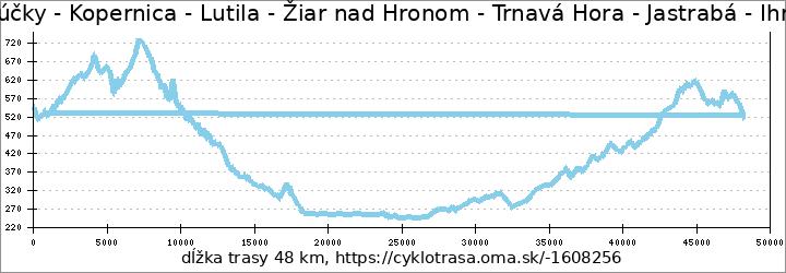 profil trasy Kremnica - Lúčky - Kopernica - Lutila - Žiar nad Hronom - Trnavá Hora - Jastrabá - Ihráč - Nevoľné - Kremnica