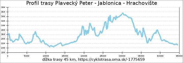 profil trasy Plavecký Peter - Hrachovište