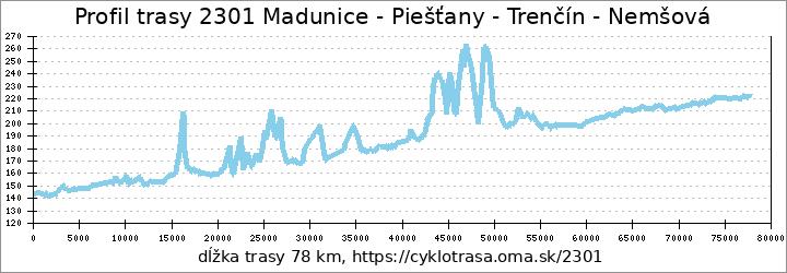 profil trasy Nemšová - Hlohovec