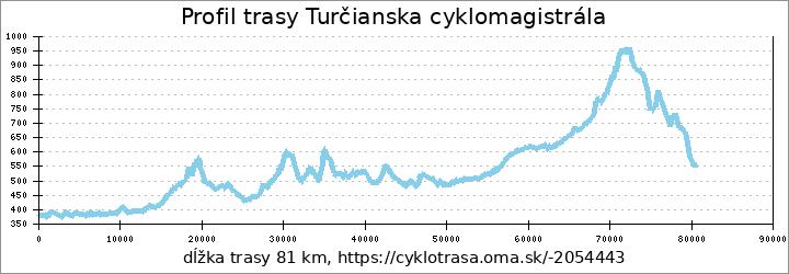 profil trasy Turčianska cyklomagistrála