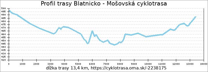 profil trasy Blatnicko - Mošovská cyklotrasa