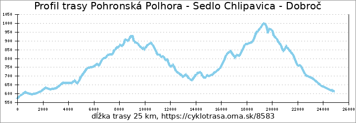 profil trasy Pohronská Polhora - Sedlo Chlipavica - Dobroč