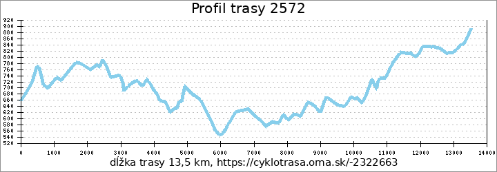 profil trasy 2572