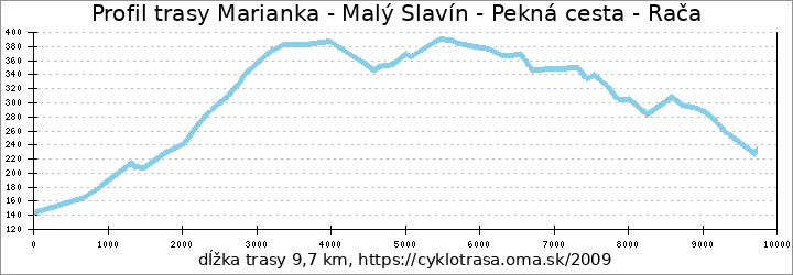 profil trasy Marianka - Malý Slavín - Pekná cesta