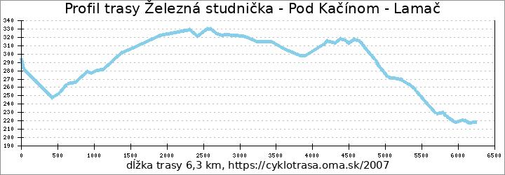 profil trasy Železná studienka - Pod Kačínom - Lamač
