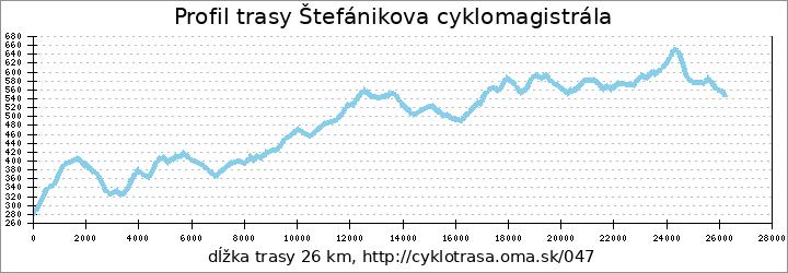 profil trasy Štefánikova cyklomagistrála