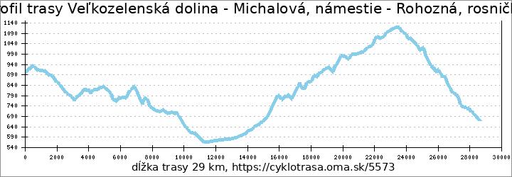 profil trasy Veľkozelenská dolina - Michalová, námestie - Rohozná, rosnička