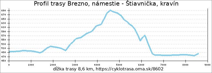 profil trasy Brezno, námestie - Štiavnička, kravín