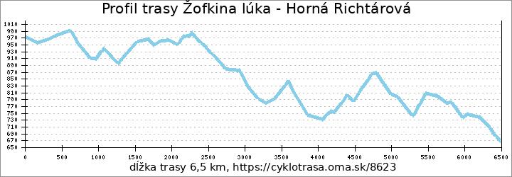 profil trasy Spojka na Hornú Richtárovú