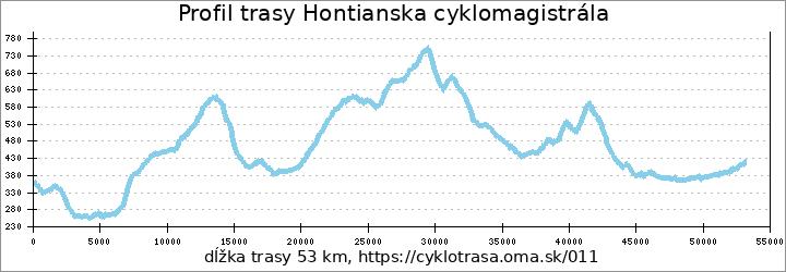 profil trasy Hontianska cyklomagistrála