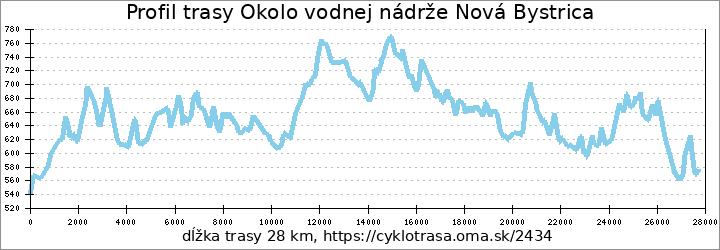 profil trasy Okolo vodnej nádrže Nová Bystrica