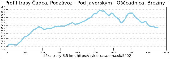 profil trasy Čadca, Podzávoz - Pod Javorským - Oščcadnica, Breziny