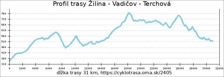 profil trasy Žilina - Vadičov - Terchová