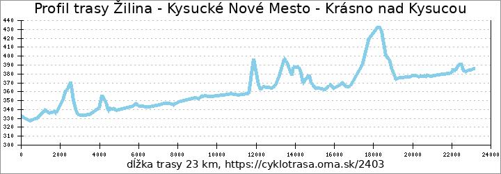 profil trasy Žilina - Kysucké Nové Mesto - Krásno nad Kysucou