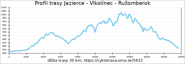 profil trasy Jazierce - Vlkolínec - Ružomberok