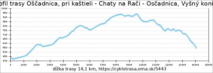 profil trasy Oščadnica, pri kaštieli - Chaty na Rači - Osčadnica, Vyšný koniec
