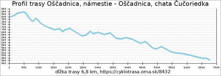 profil trasy Oščadnica, námestie - Oščadnica, chata Čučoriedka