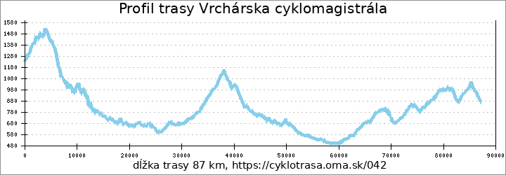 profil trasy Vrchárska cyklomagistrála