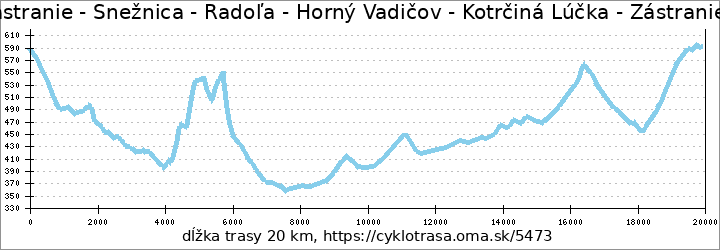 profil trasy Zástranie - Snežnica - Radoľa - Horný Vadičov - Kotrčiná Lúčka - Zástranie (cyklookruh)