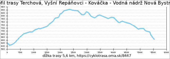 profil trasy Terchová, Vyšní Repáňovci - Kováčka - Vodná nádrž Nová Bystrica