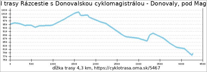 profil trasy Rázcestie s Donovalskou cyklomagistrálou - Donovaly, pod Magurou