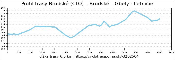profil trasy Brodské (CLO) – Brodské – Gbely - Letničie