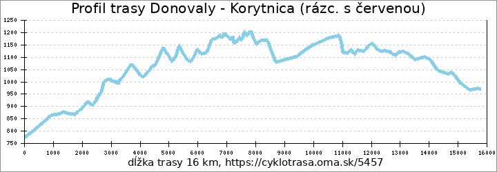 profil trasy Donovaly - Korytnica (rázc. s červenou)