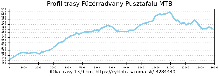 profil trasy Füzérradvány-Pusztafalu MTB