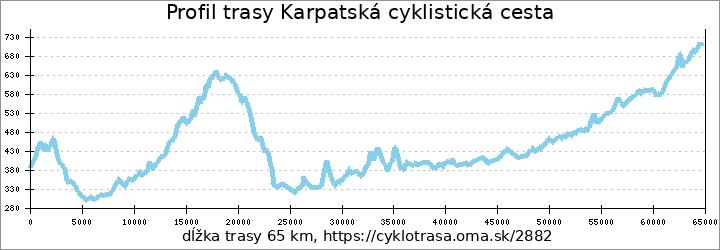 profil trasy Karpatská cyklistická cesta